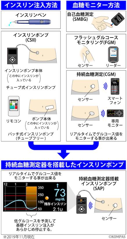図. 血糖管理の選択肢 (案)