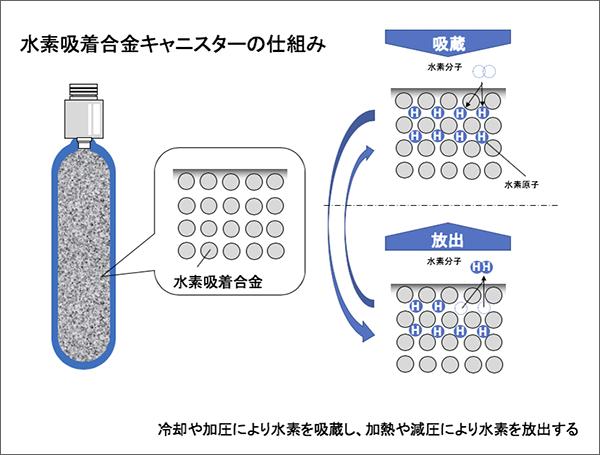 図1. 水素吸着合金キャニスターの仕組み