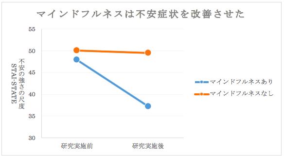 図2. 今回の研究で示されたマインドフルネスの効果