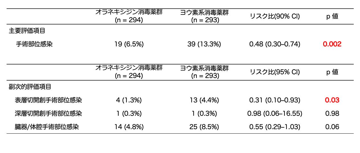 図3. 手術部位感染に対する有効性の比較