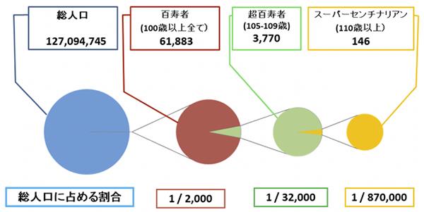 図1. 百寿者、超百寿者、スーパーセンチナリアンの総人口に対する割合