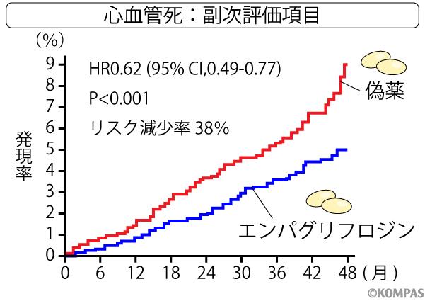 図1. 赤い線が偽薬投与群、青い線がエンパグリフロジン投与群。青い線の群のほうがイベント発生率が早い時期(18-24ヶ月あたり)から低くなっている。