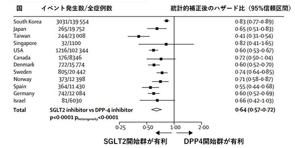 図2. SGLT2 開始群と DPP4開始群でのリスク調整後の相対的危険度(ハザード比) (各国での全死亡 または 心不全による入院をエンドポイントとした場合)