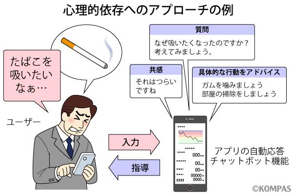 図1. アプリの自動応答チャットボットによるカウンセリング